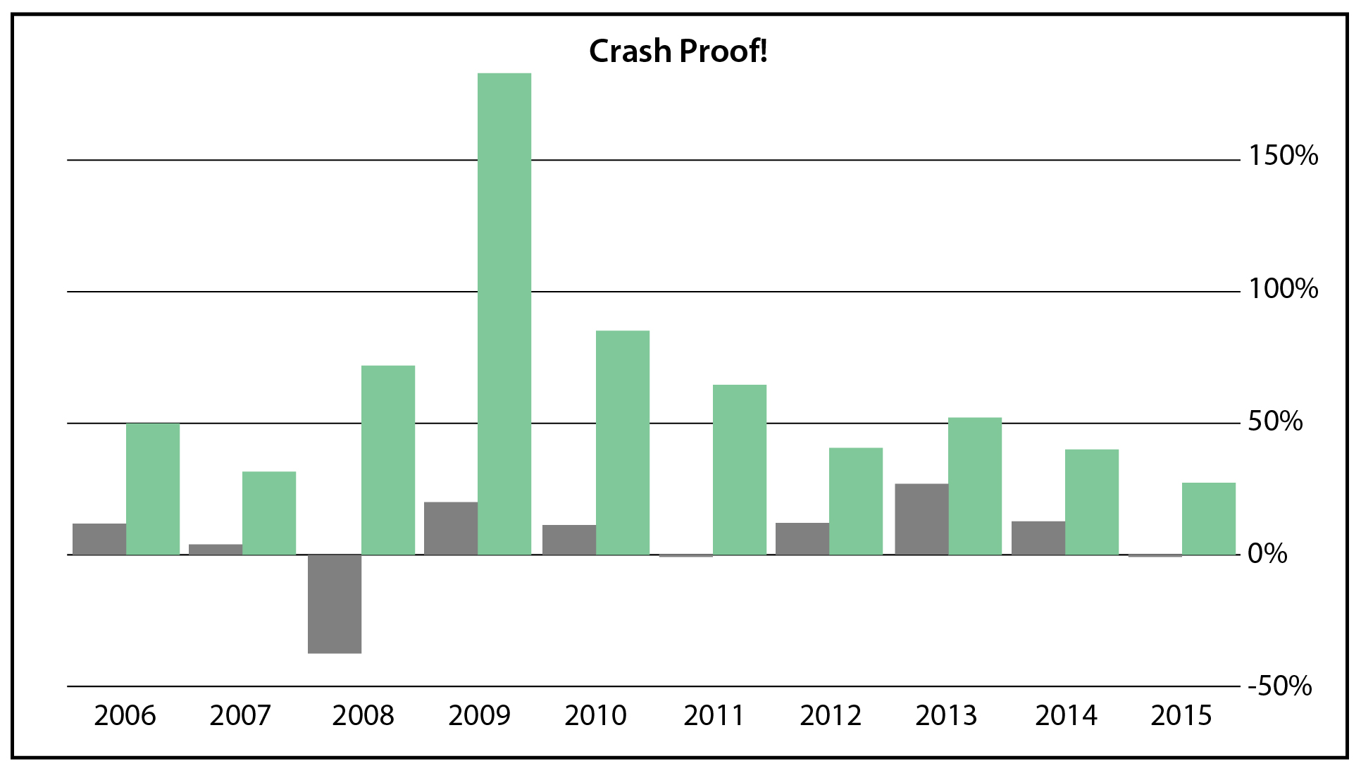 Crash Proof Chart
