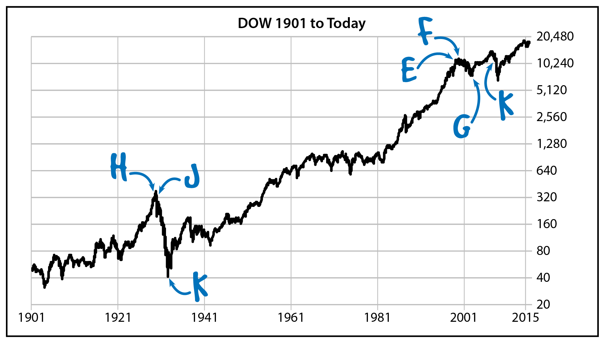 Dow 1901 to Today