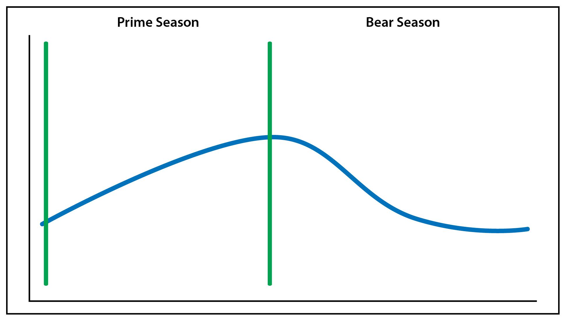 Bear vs. Prime
