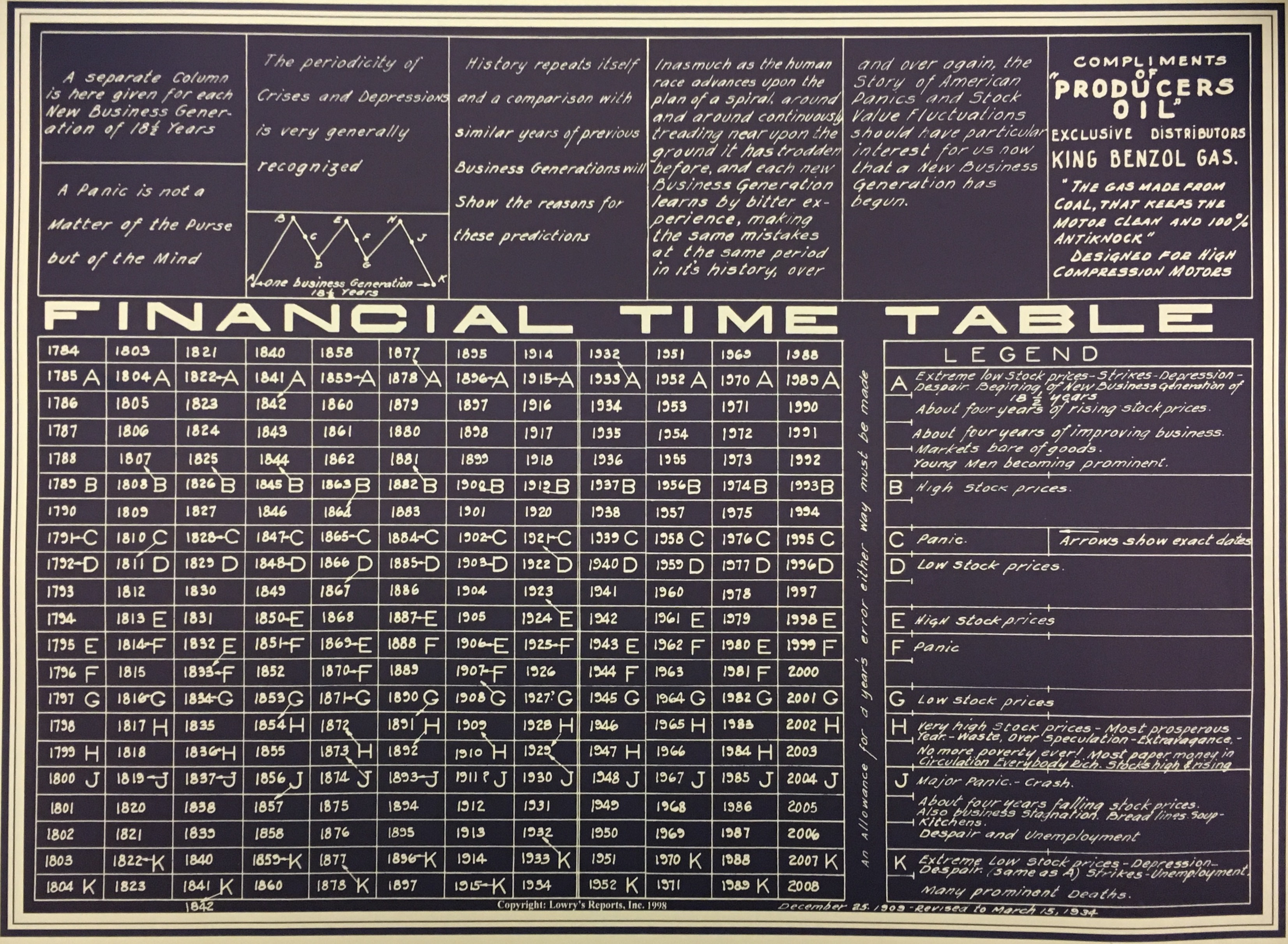 Financial Time Tabe