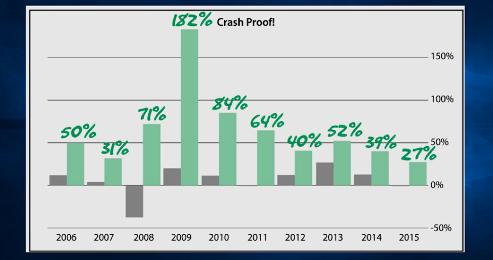 Prime Profits Calendar vs. The Stock Market