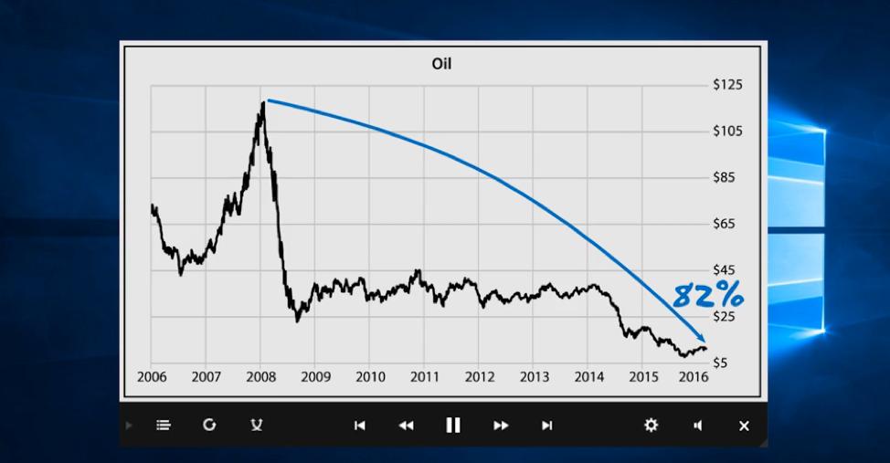 Oil Chart